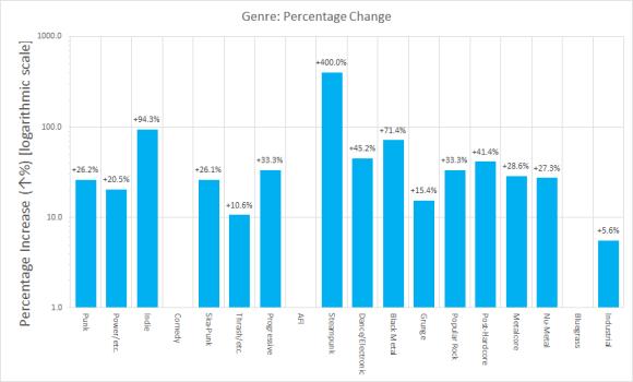 Datastacks-2_Genre-2.png